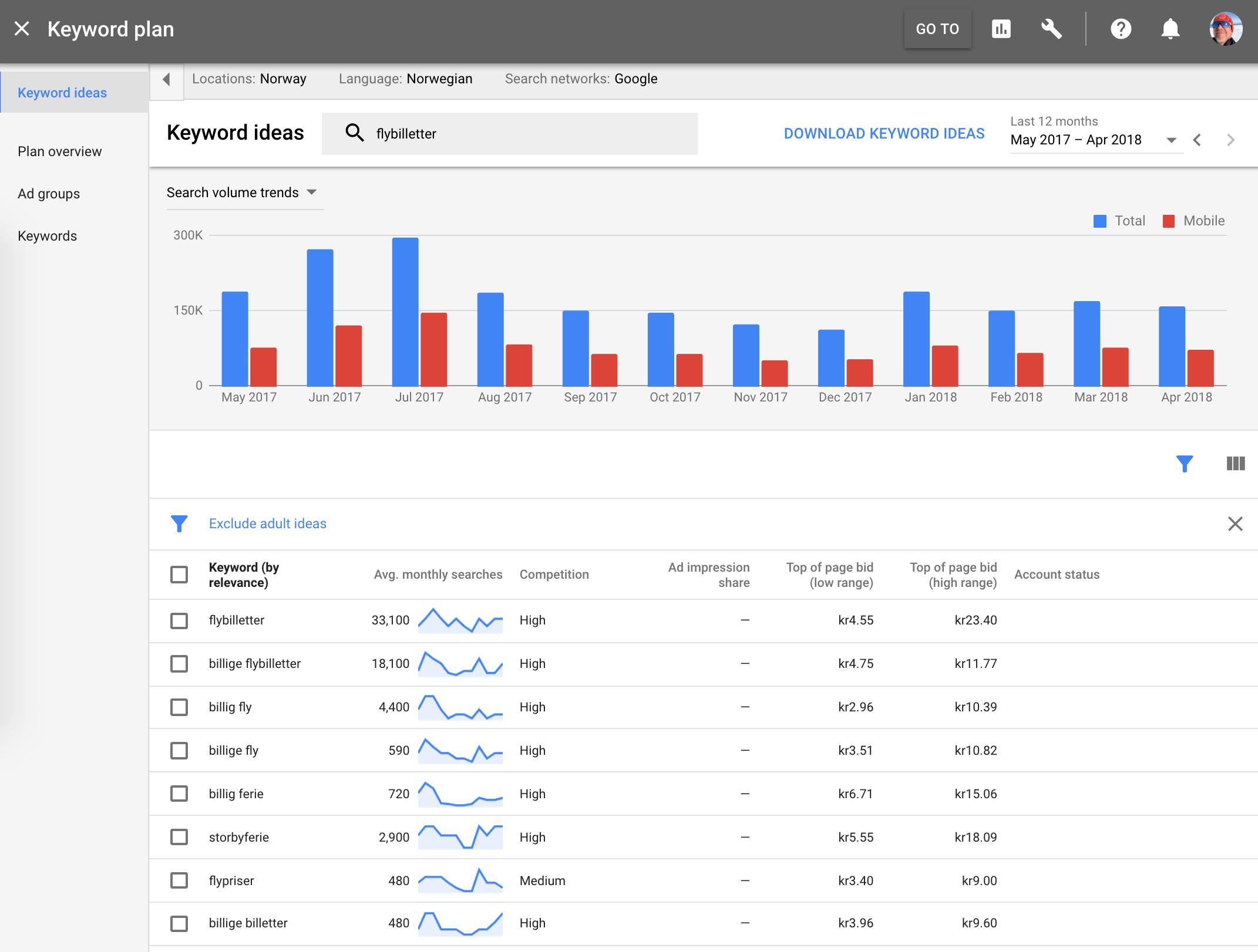 screenshot av keywordplanner verktøy